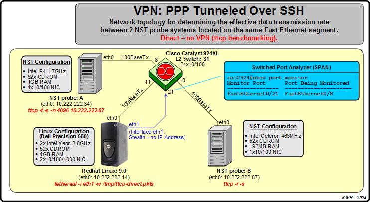 Vpn data transfer rate
