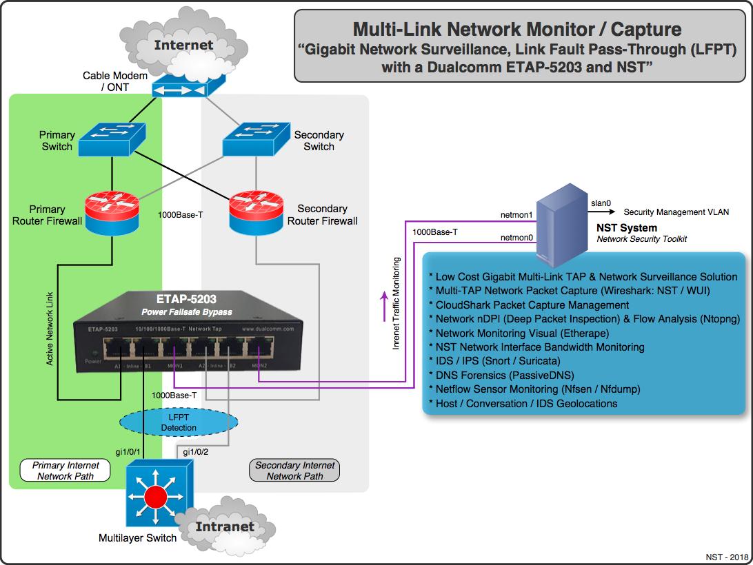 Dualcomm Dual-Link Gigabit TAP / NST Pro Combos