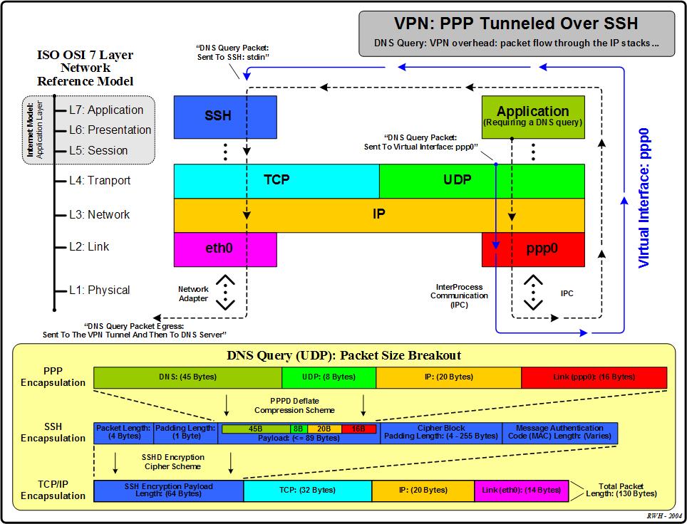 vpn ppp tunneled over ssh overhead discussion. Black Bedroom Furniture Sets. Home Design Ideas